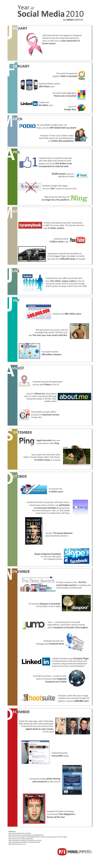 Rétrospective des médias sociaux en 2010
