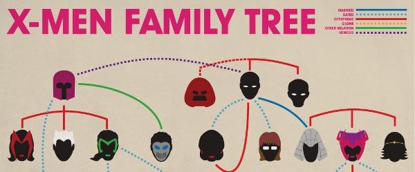 L'arbre généalogique des X-Men