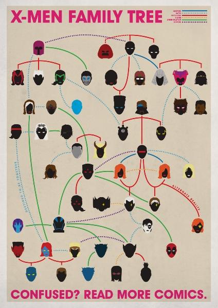 L'arbre généalogique des X Men