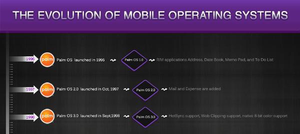 Evolution des OS mobiles résumé en un infographie