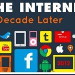 Internet-2002-2012