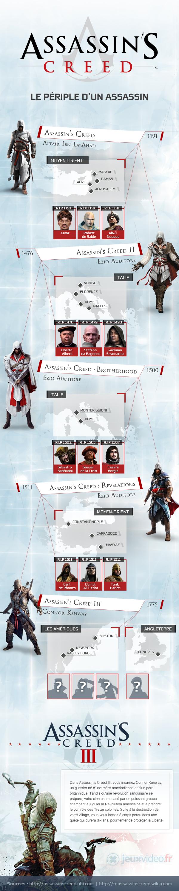 Saga Assassin's Creed résumée en une infographie