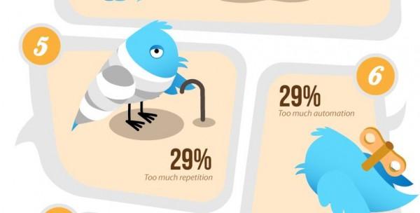 Infographie : Les raisons du désabonnements sur Twitter