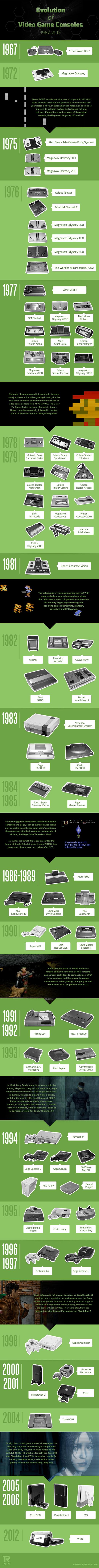 Linfographie ultime sur lévolution des consoles de jeux vidéo de 1967 à 2012
