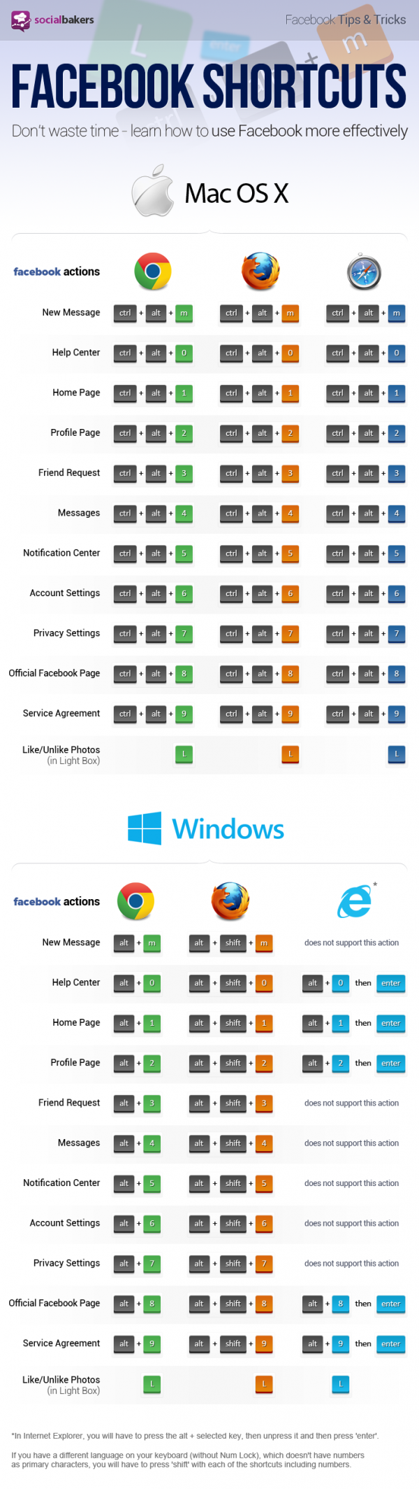 infographie-raccourcis-claviers-facebook-windows-apple