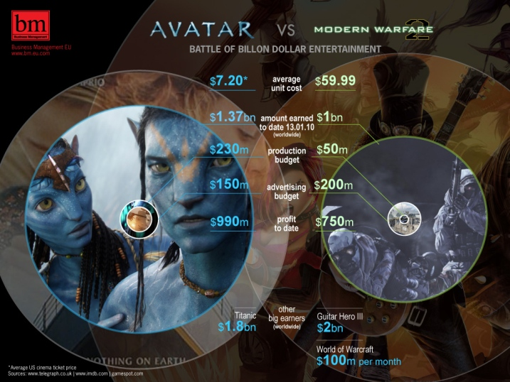Photo of Avatar vs Modern Warfare 2