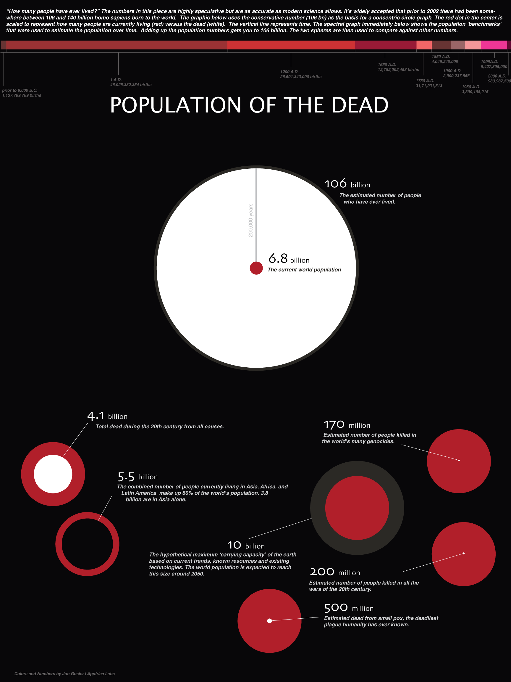 Photo of Population of dead