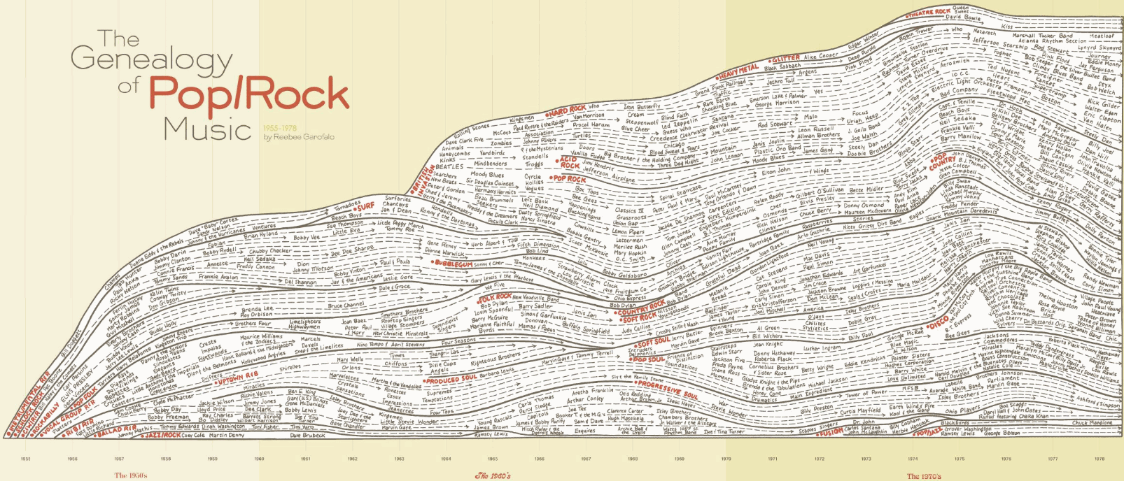 Photo of Genealogy of Pop and Rock Music