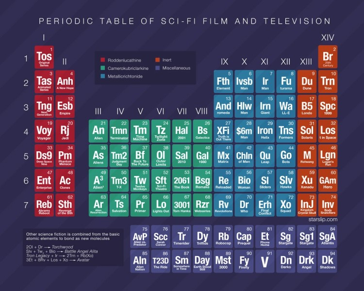 table-periodique-science-fiction-films
