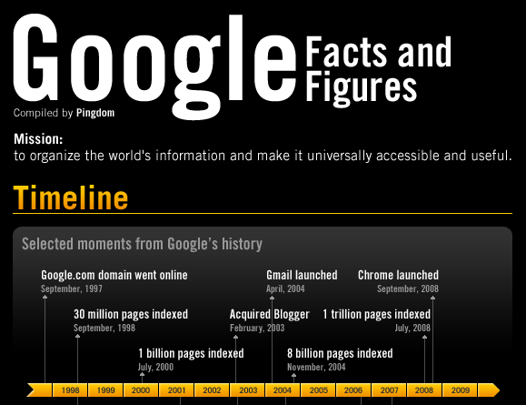 google-chiffres