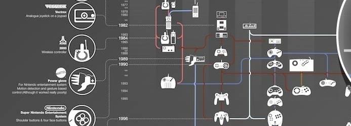 Photo of L'évolution des manettes de jeux