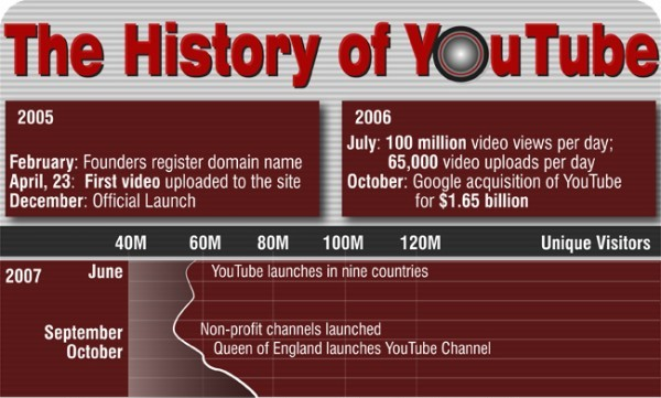Photo of L'histoire de Youtube