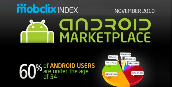 infographie-android