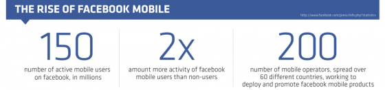 L'évolution de Facebook Mobile