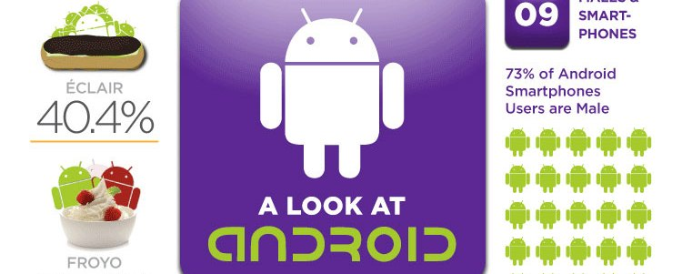 Photo of Des informations sur Android