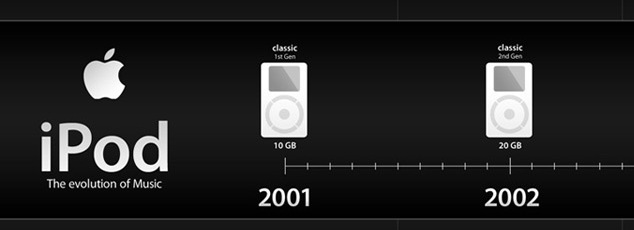 Photo of L'histoire des iPods d'Apple