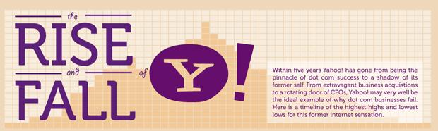 Photo of Les succès et les échecs de Yahoo