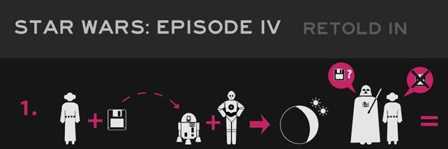 Photo of L'épisode IV de Star Wars résumé en une infographie