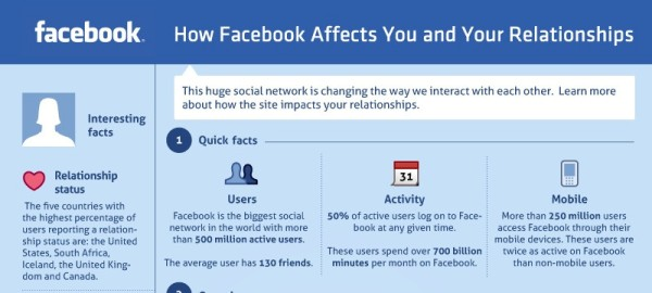 Photo of Tous sur les relations de Facebook en une infographie