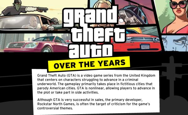 Photo of Grand Theft Auto résumé en une infographie