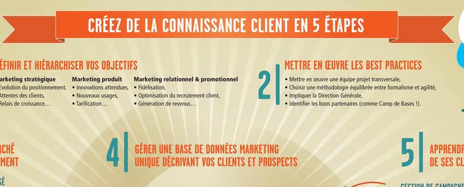 Photo of Créez de la Connaissance Client en 5 étapes