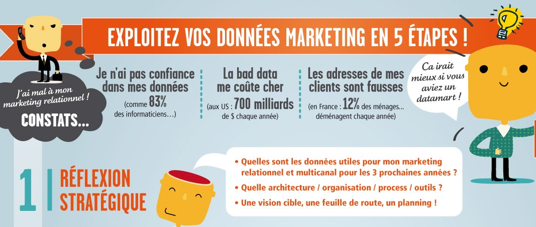 Photo of Exploitez vos données marketing en 5 étapes