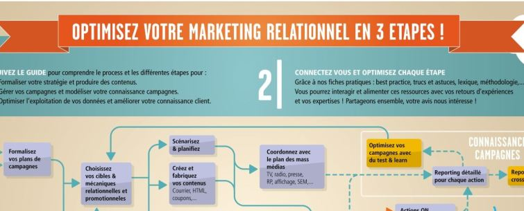 Optimisez votre Marketing Relationnel en 3 etapes