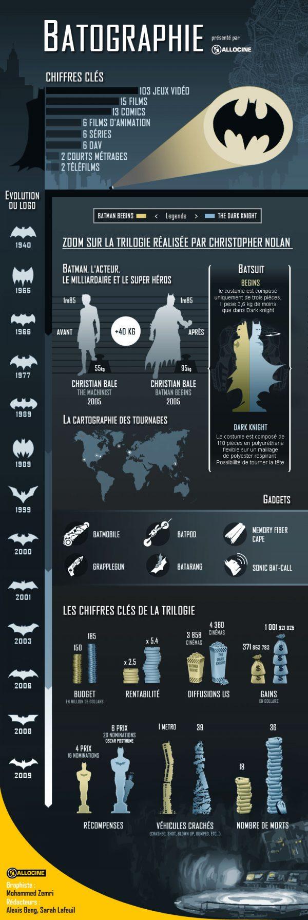 batographie infographie  saga batman