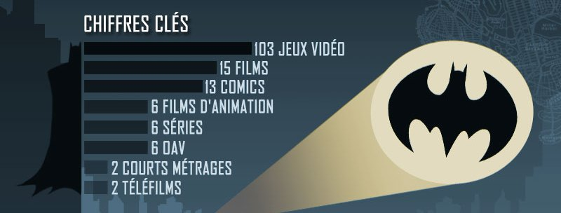 Photo of Infographie sur la saga Batman – Batographie