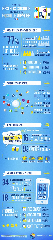 infographie : les reseaux sociaux influcent la façon de  voyager