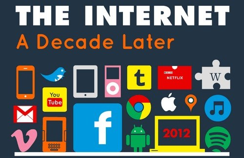 Photo of Infographie : Evolution du web de 2002 à 2012