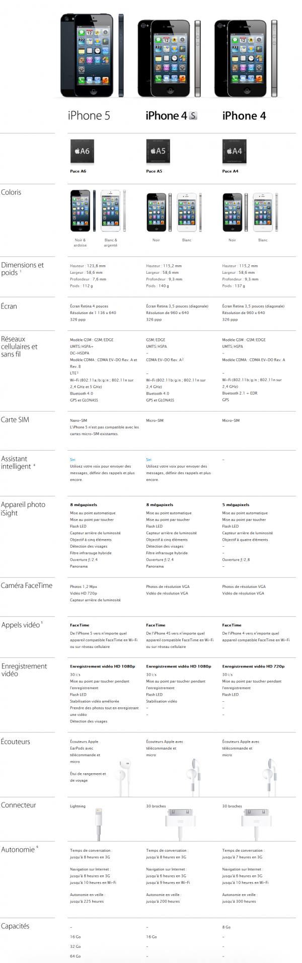 Apple - iPhone 5 - Comparez les caractéristiques des modèles d'iPhone