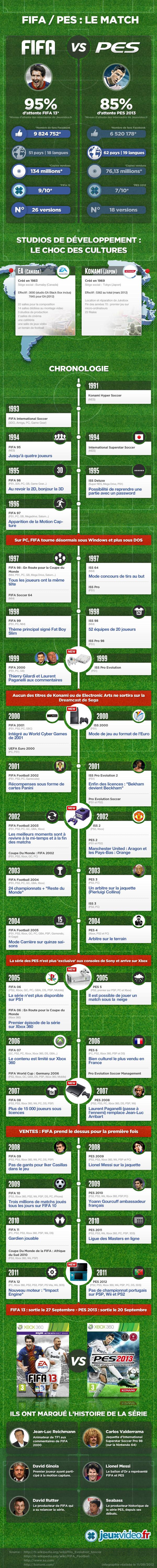 infographie jeux foot fifa vs pes