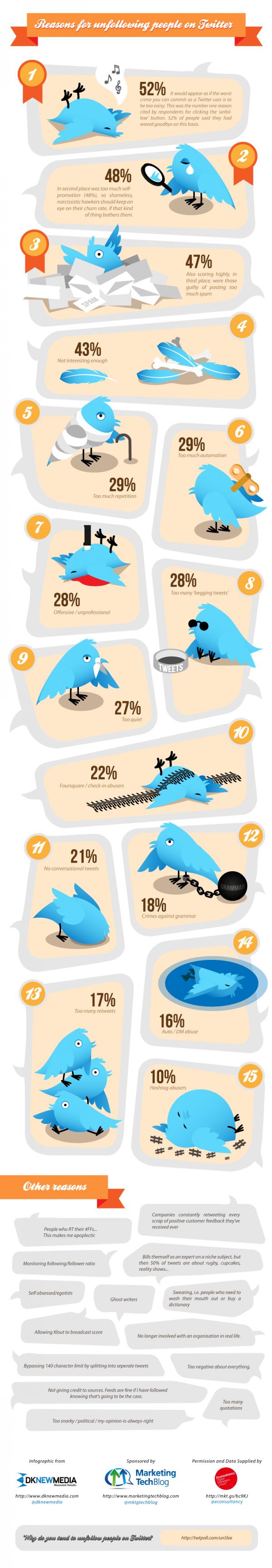 Infographie : Les raisons pour se déshabonner de quelqu'un sur Twitter