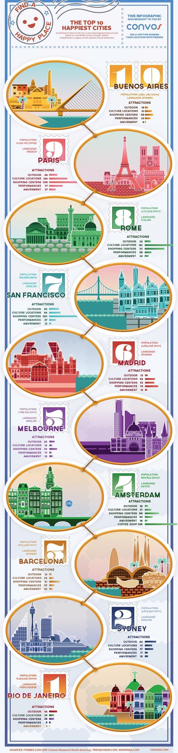 Infographie : Top 10 des plus heureuses Villes