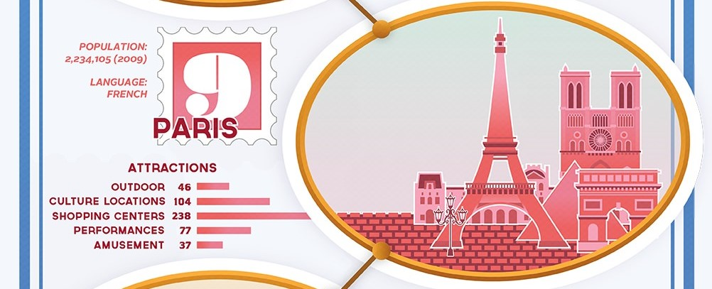 Photo of Infographie : Top 10 des plus heureuses Villes