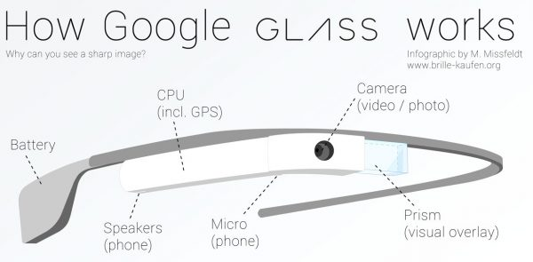 google-glass-fonctionnement