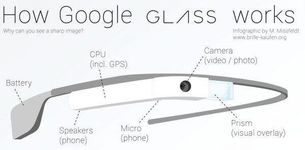google-glass-fonctionnement