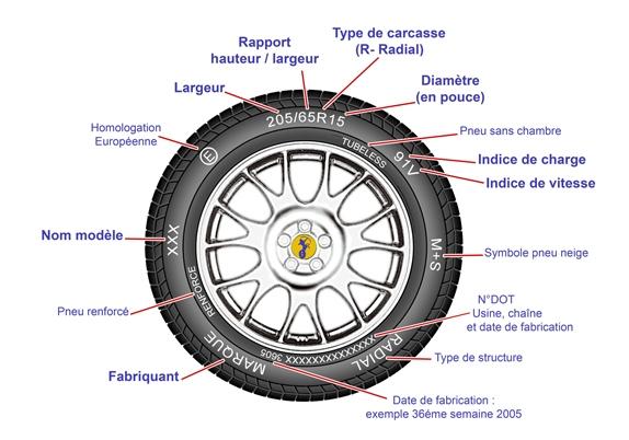 Explication d'un pneu
