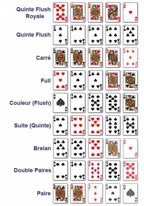 Les différentes combinaisons au vidéo poker