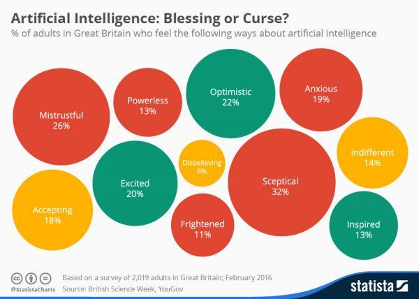 L'intelligence artificielle perçue par les Britanniques